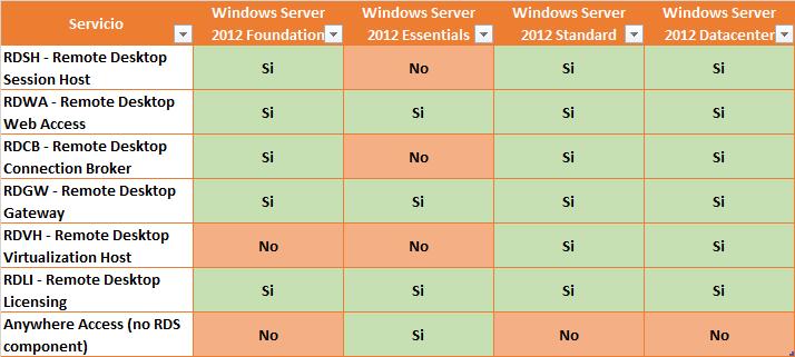 """Ilustración 3 – Cuadro resumen de servicios del rol """"Remote Desktop Services"""" que pueden implementarse según edición de Windows Server 2012."""