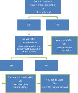 Ilustración 1 – Flujograma que nos orienta a cuándo necesitamos y qué tipo de red virtual deberíamos crear en Azure.