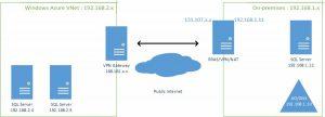Ilustración 2 – Gráfico que ilustra la configuración de una VPN Sitio a Sitio (Site-to-Site VPN) en Microsoft Azure.