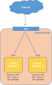 Ilustración 3 – Explicación Gráfica de qué es una DIP en Azure.