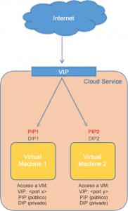 Ilustración 5 – Explicación Gráfica de qué es una PIP en Azure.