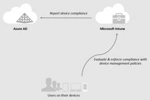 Ilustración 4 – Integración de Microsoft Intune con Azure Active Directory en un escenario de Azure AD Join.