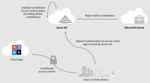 Ilustración 5 – Conditional Access Control con Azure Active Directory + Windows 10 (Azure AD Join).