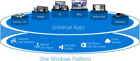 Ilustración 1 – Una única Plataforma Windows para las Aplicaciones Universales.