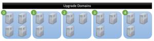 Ilustración 1 – Dominio de Actualización en Microsoft Azure.