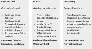 Ilustración 1 – Opciones de Instalación para Windows 10 versiones de escritorio.