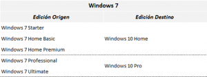 Ilustración 1 – Tabla que refleja el modelo de actualización a Windows 10 desde las distintas ediciones de Windows 7.