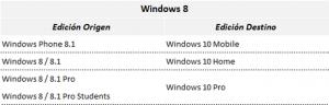 Ilustración 2 – Tabla que refleja el modelo de actualización a Windows 10 desde las distintas ediciones de Windows 8.