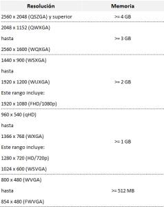 Rqeuerimientos de Instalación de Windows 10 para Móviles