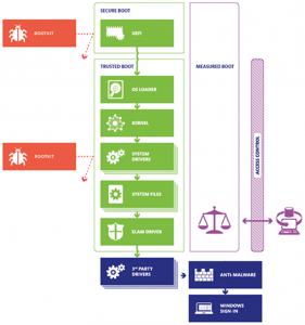 Seguridad en el Inicio de Windows 10