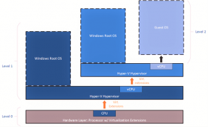 Ilustración 1 – Cuadro ilustrativo de Nested Virtualization