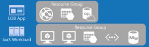 Ilustración 2 – Grupos de Recursos en ARM.