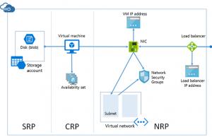 Ilustración 4 – Diagrama de componentes y sus relaciones en un contenedor basado en Azure Resource Manager (ARM).