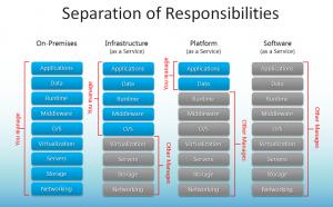 Responsabilidades en base a los métodos de entrega de Cloud Computing
