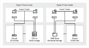 Cluster + Shared VHDX