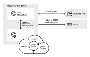 Host Guardian Service en Windows Server