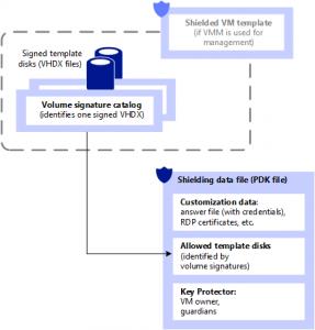 Shielded VMs | Elementos de Configuración involucrados
