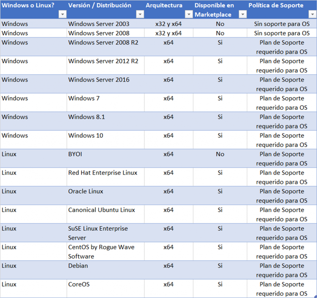 Soporte de Sistemas Operativos para Máquinas Virtuales en Azure