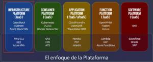 El enfoque de Plataforma para Azure IaaS (y todo lo que es IaaS)