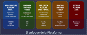 Azure PaaS Platform