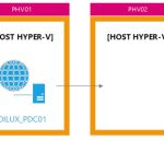 Hyper-V 3 Replication en Windows Server 2012
