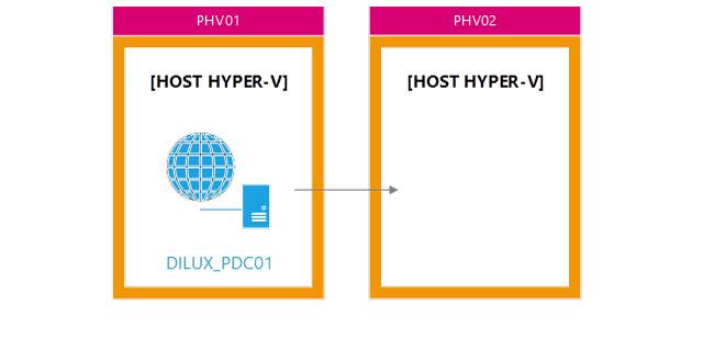 Hyper-V 3 Replication en Windows Server 2012