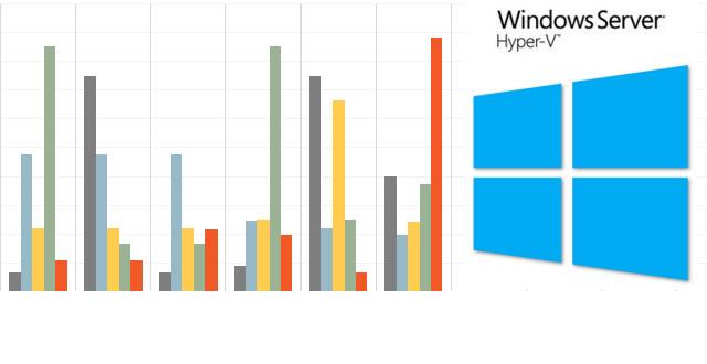 Hyper-V Resource Metering en Windows Server 2012