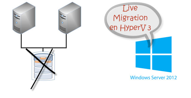 Live Migration en Hyper-V 3 sin Shared Storage
