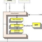 Virtual Switch in Hyper-V3