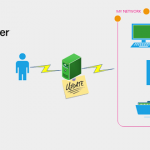 Windows Server Update Services (WSUS) 3.0