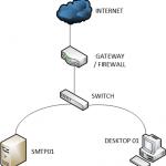 Ilustración 1 – Diagrama de Trabajo