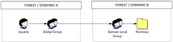 Aplicación de IGUDLA en Single Domain con Forest en relación de confianza.
