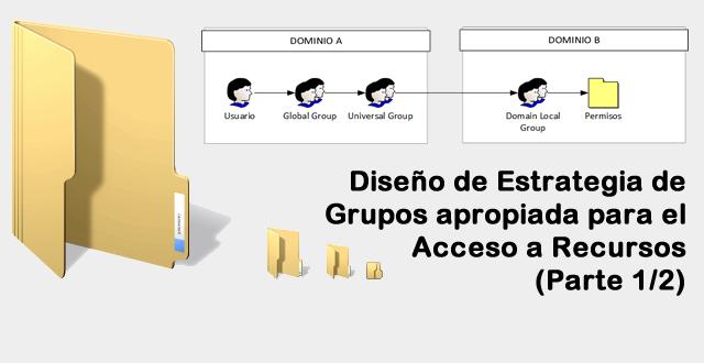 Diseño de Estrategia de Grupos apropiada para el Acceso a Recursos - Parte 1 de 2