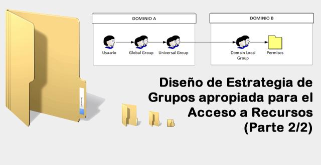 Diseño de Estrategia de Grupos apropiada para el Acceso a Recursos - Parte 2 de 2