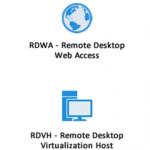 """Ilustración 2 – Servicios del rol """"Remote Desktop Services"""" en Windows Server 2012."""
