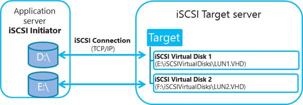Ilustración 1 – Componentes de la solución iSCSI Target en Windows Server 2012, y los componentes de cliente (iSCSI Initiator).