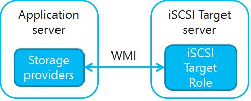 Ilustración 2 – Diagrama que ilustra las relaciones entre el iSCSI Target Server y los iSCSI Target Storage Providers (VDS y VSS).