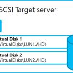 Ilustración 4 – Iilustración de compatibilidad de iSCSI Target Server en Windows Server 2012 con Storage Spaces.