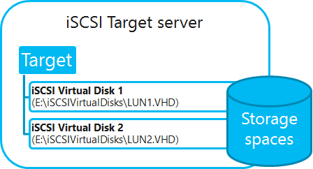Ilustración 4 – Iilustración de compatibilidad de iSCSI Target Server en Windows Server 2012 con Storage Spaces.