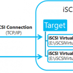 Ilustración 5 – Iilustración de NO compatibilidad de iSCSI Target Server en Windows Server 2012 con Storage Spaces.