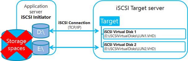 Ilustración 5 – Iilustración de NO compatibilidad de iSCSI Target Server en Windows Server 2012 con Storage Spaces.