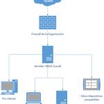 Ilustración 1 - Diseño de básico y estandar para despliegue de actualizaciones con servidor WSUS.