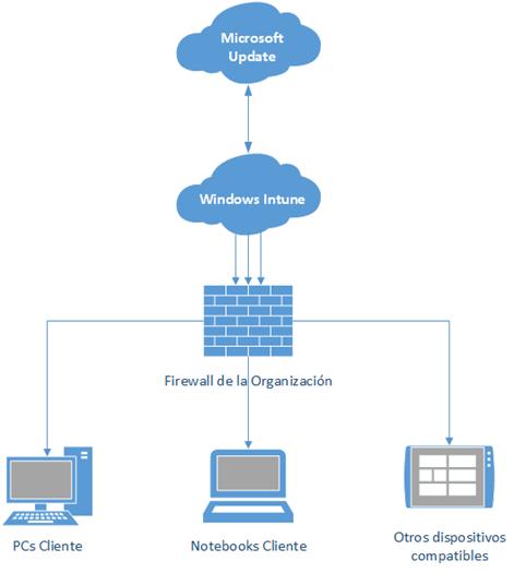 Ilustración 2 - Diseño de básico y estandar para despliegue de actualizaciones con Windows Intune. Nótese que se establece una conexión por equipo.