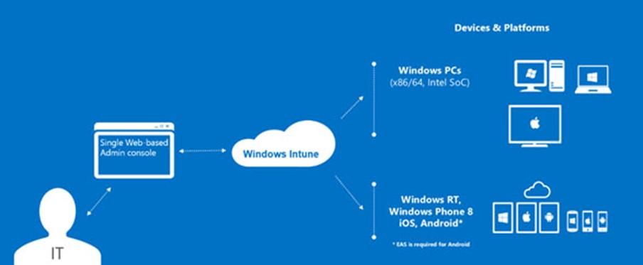 Ilustración 3 – Implementación en la nube para Windows Intune.