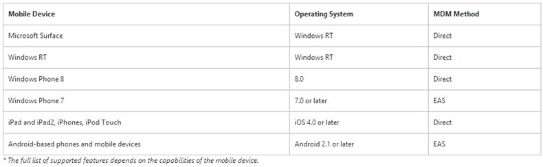 Windows Intune y dispositivos móviles