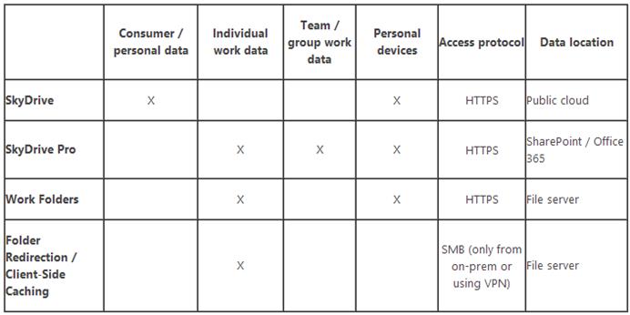 Ilustración 10 – Comparativa de funcionalidades entre Work Folders y otras tecnologías de sincronización Microsoft.
