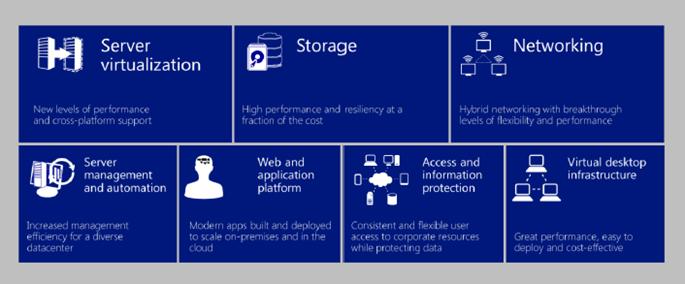 Ilustración 2 – Areas de novedades con las que Windows Server 2012 R2 interactúa.