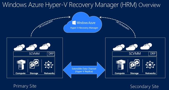 Ilustración 4 – Ilustración de arquitectura de Disaster Recovery con Windows Azure Hyper-V Recovery Manager (HRM).