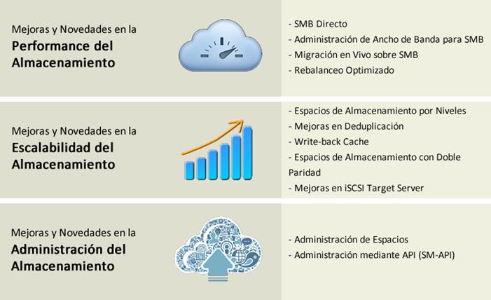 Ilustración 7 – Novedades de Windows Server 2012 R2 en materia de Almacenamiento.