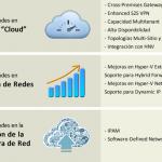 Ilustración 8 – Novedades de Windows Server 2012 R2 en materia de Redes y Conectividad.